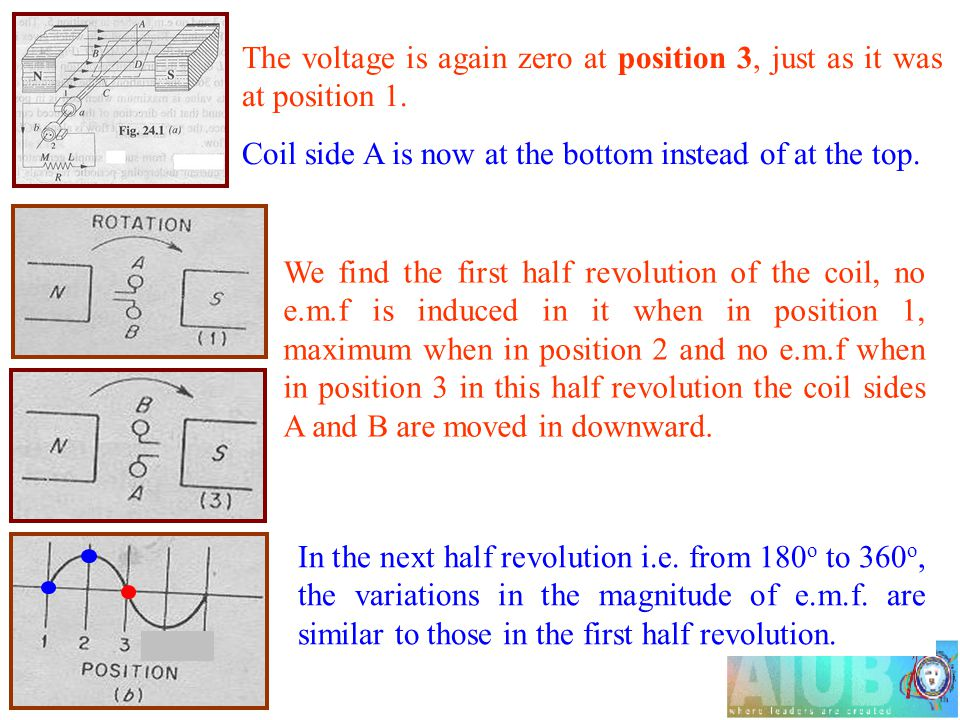 The voltage is again zero at position 3, just as it was at position 1.
