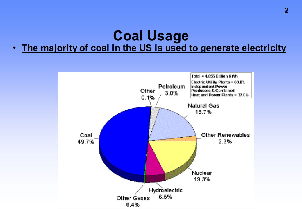 Coal Usage The majority of coal in the US is used to generate electricity
