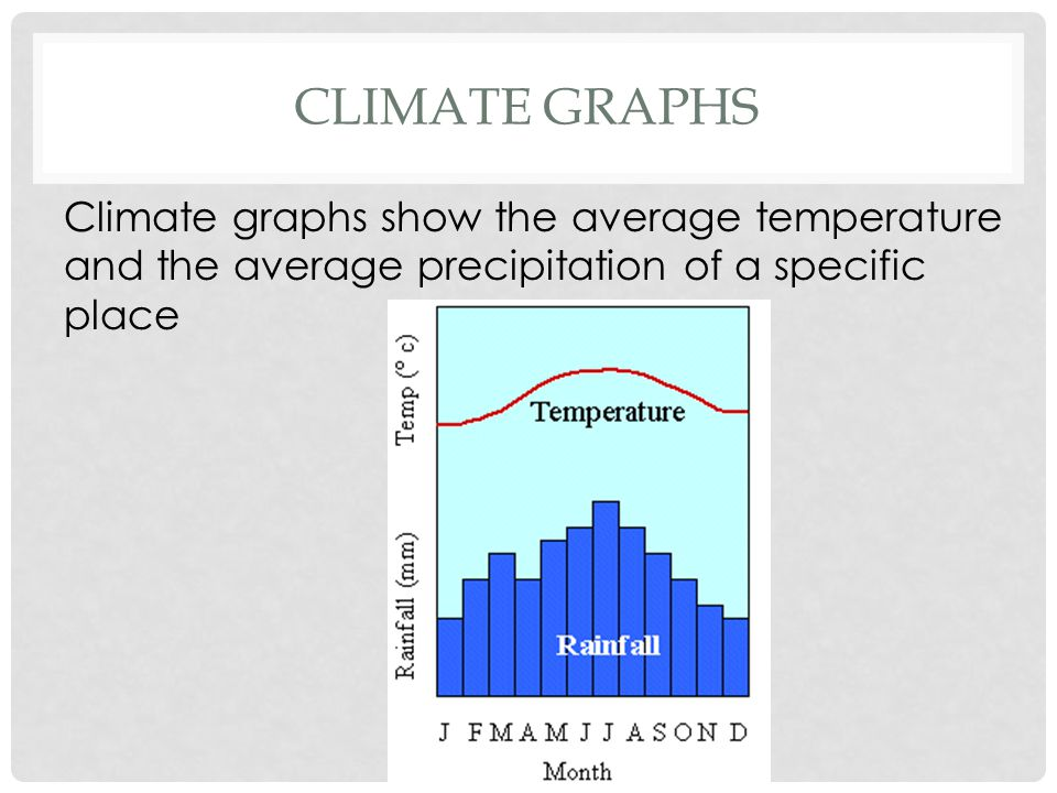Climate Graphs Climate graphs show the average temperature and the average precipitation of a specific place.