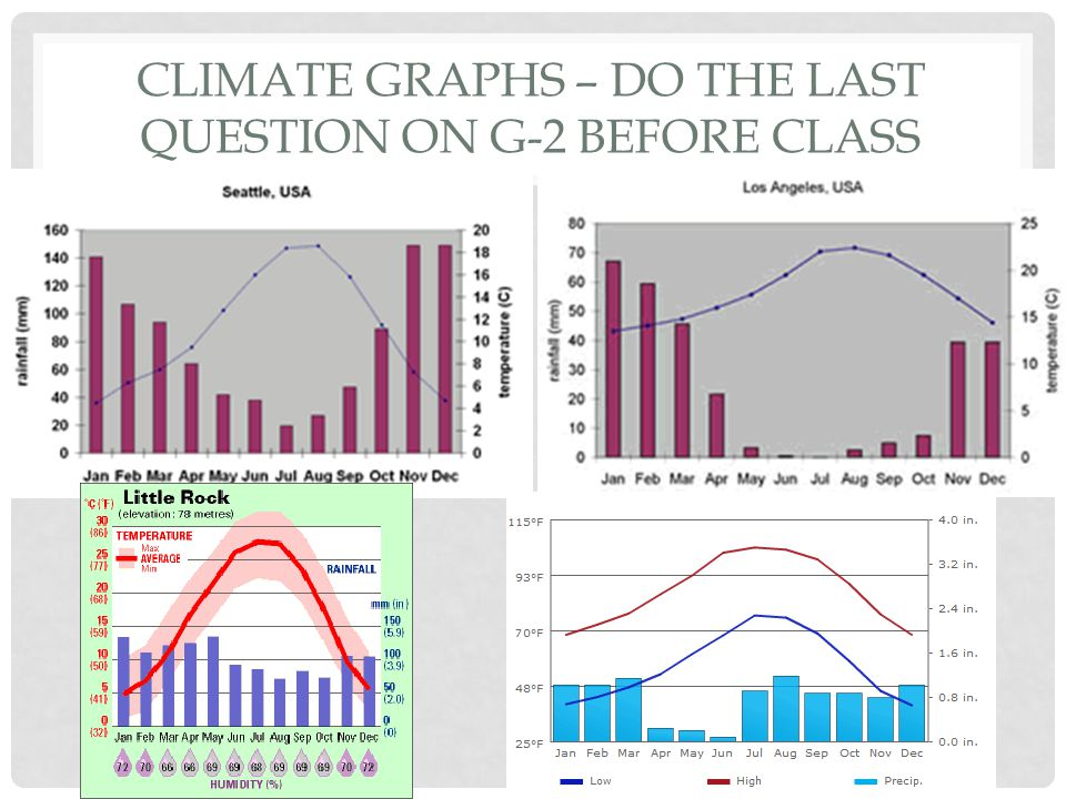 Climate Graphs – Do the last question on g-2 before class