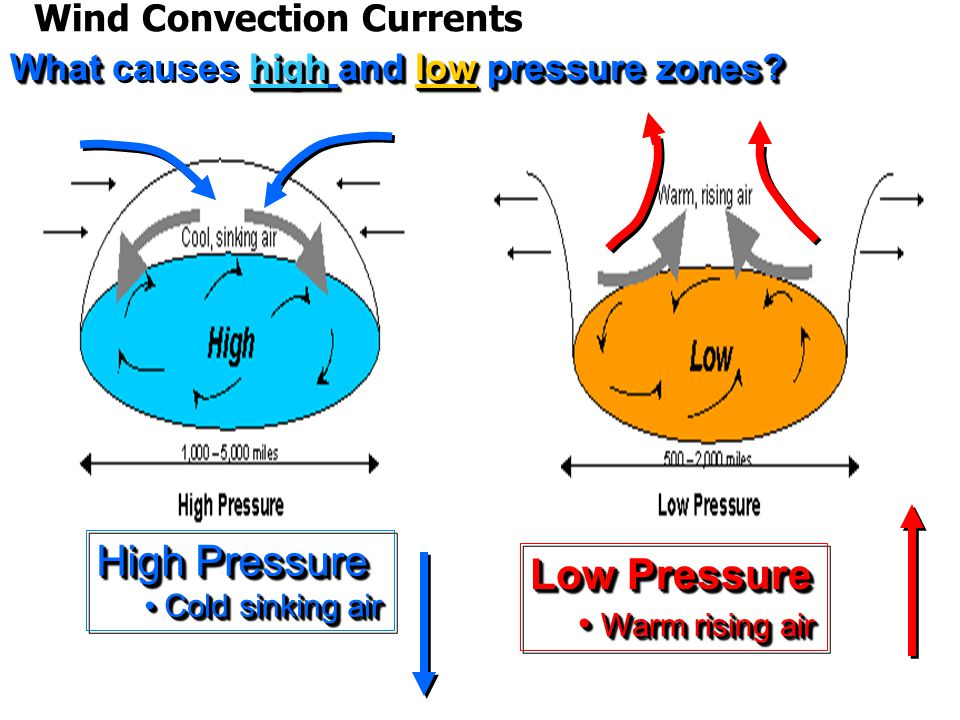 High Pressure Low Pressure Wind Convection Currents