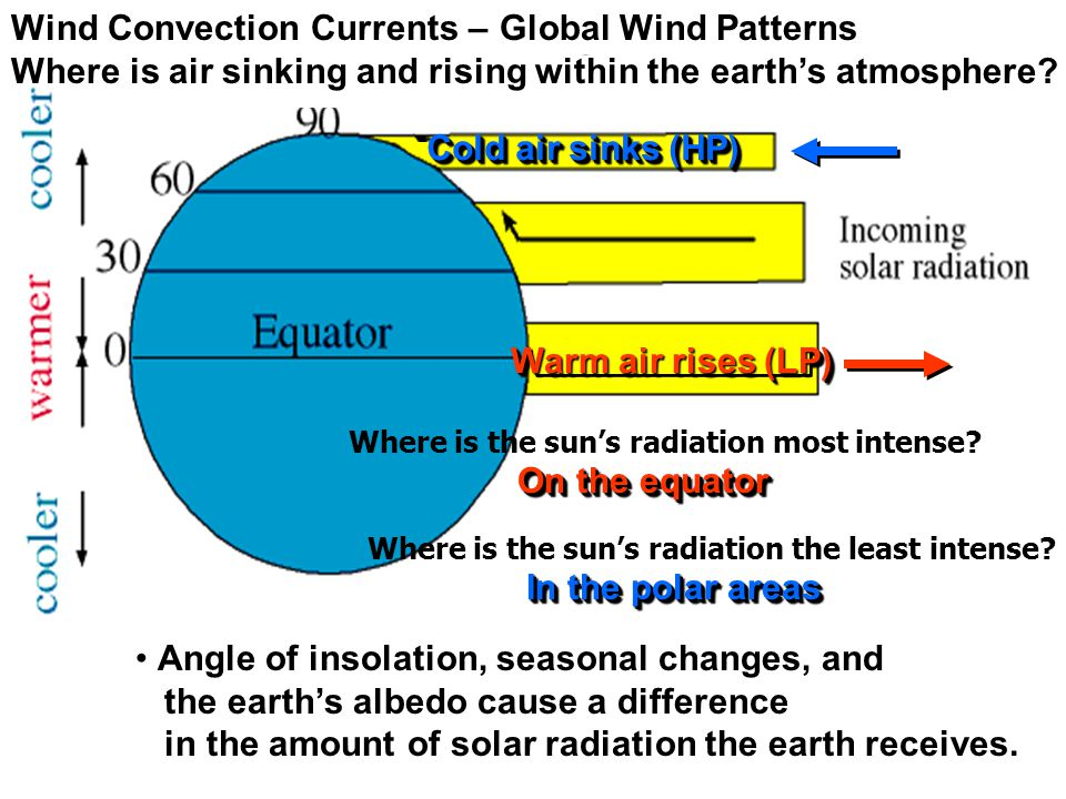 Wind Convection Currents –