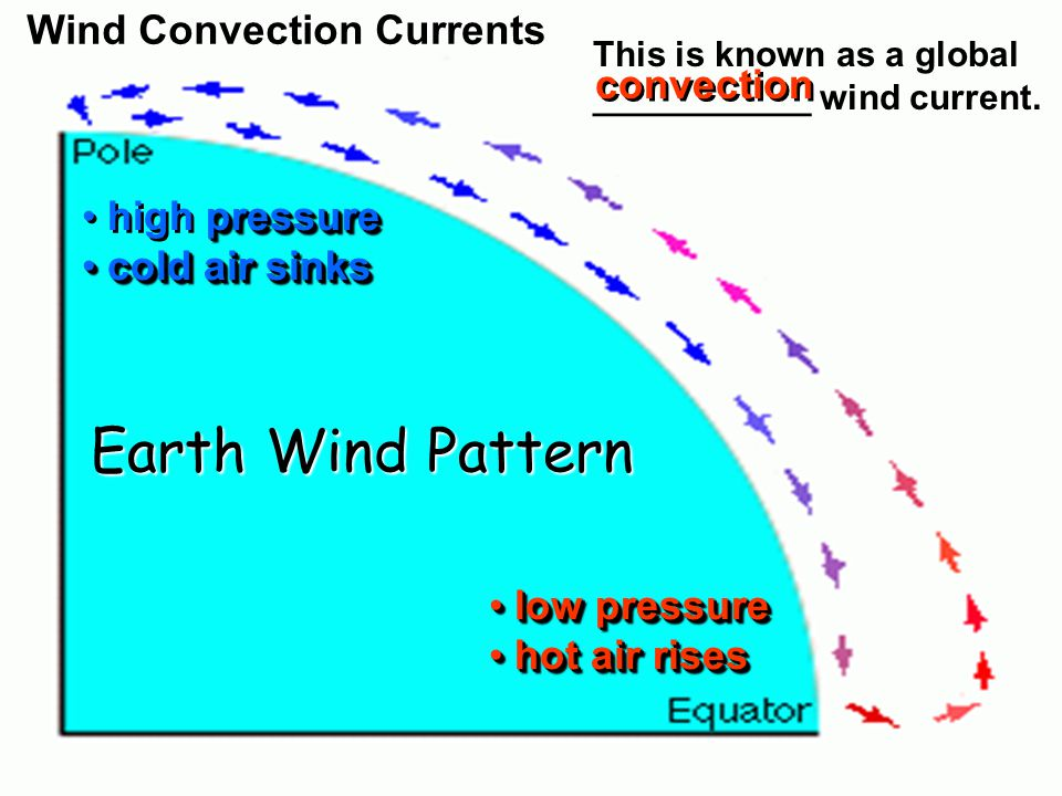 Earth Wind Pattern Wind Convection Currents convection high pressure