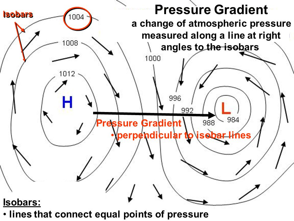 a change of atmospheric pressure measured along a line at right