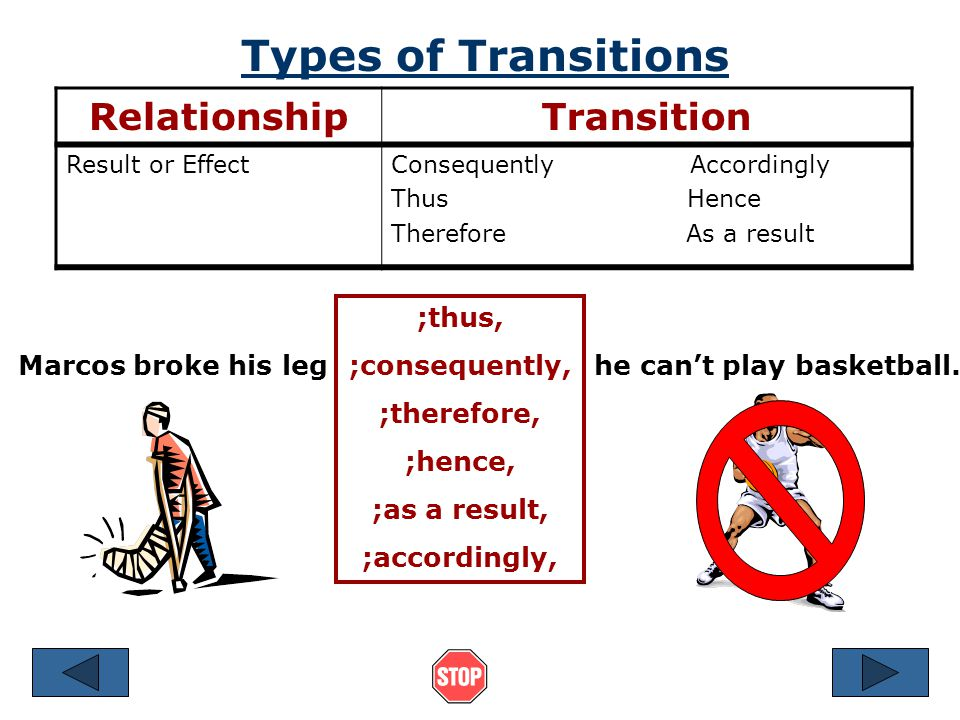 Types of Transitions Relationship Transition ;thus, ;consequently,