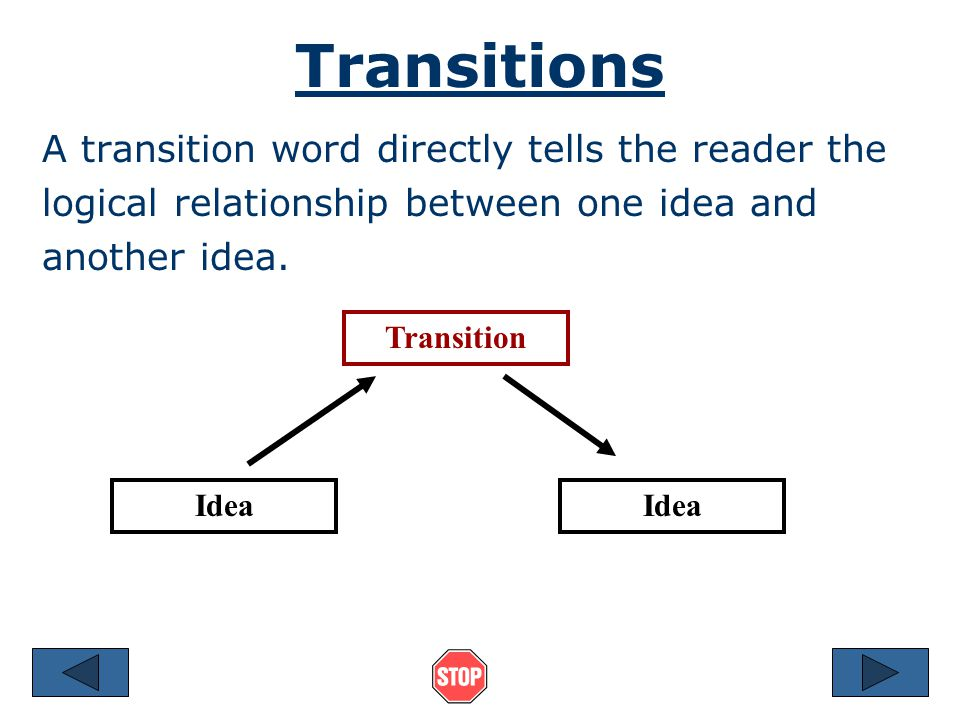 Transitions A transition word directly tells the reader the