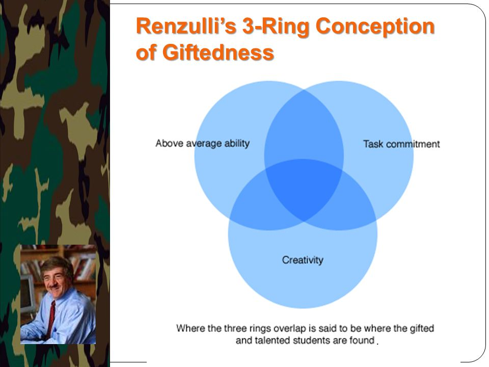 Renzulli's 3-Ring Conception of Giftedness