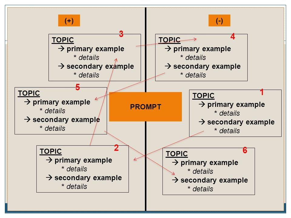 3 4 5 1 2 6 (+) (-) TOPIC  primary example * details