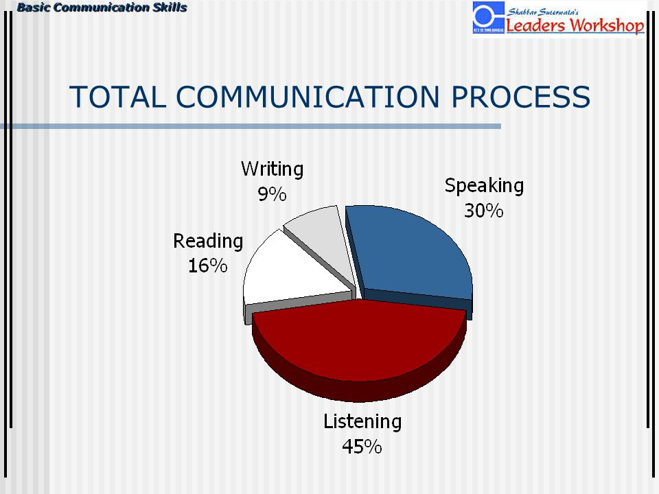 TOTAL COMMUNICATION PROCESS