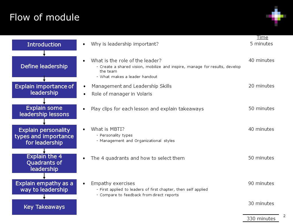 Flow of module Introduction Define leadership