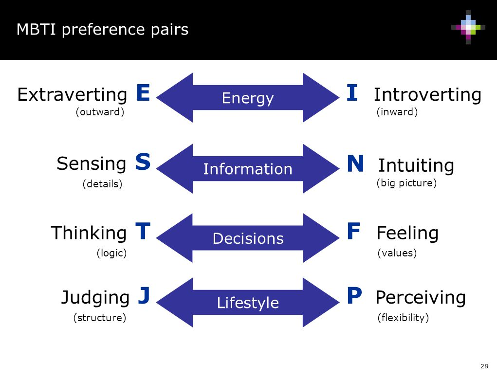 I Introverting N Intuiting F Feeling P Perceiving Extraverting E