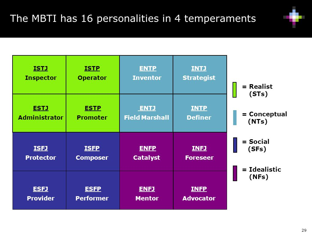 The MBTI has 16 personalities in 4 temperaments