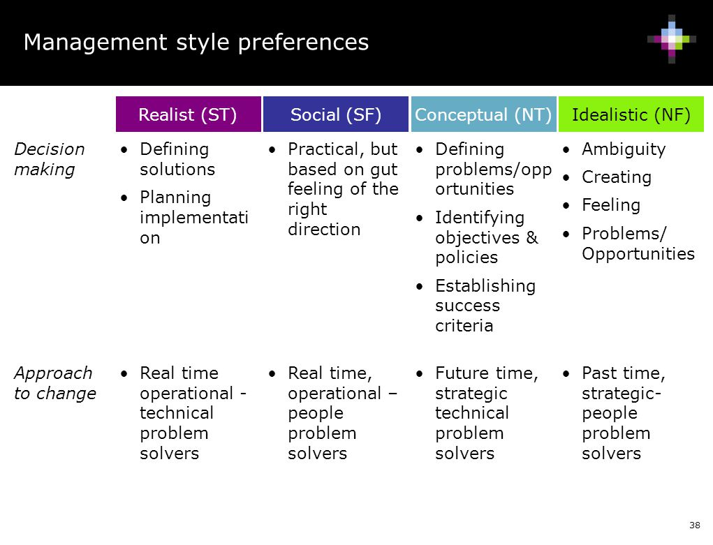 Management style preferences