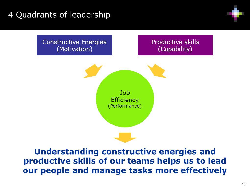 4 Quadrants of leadership