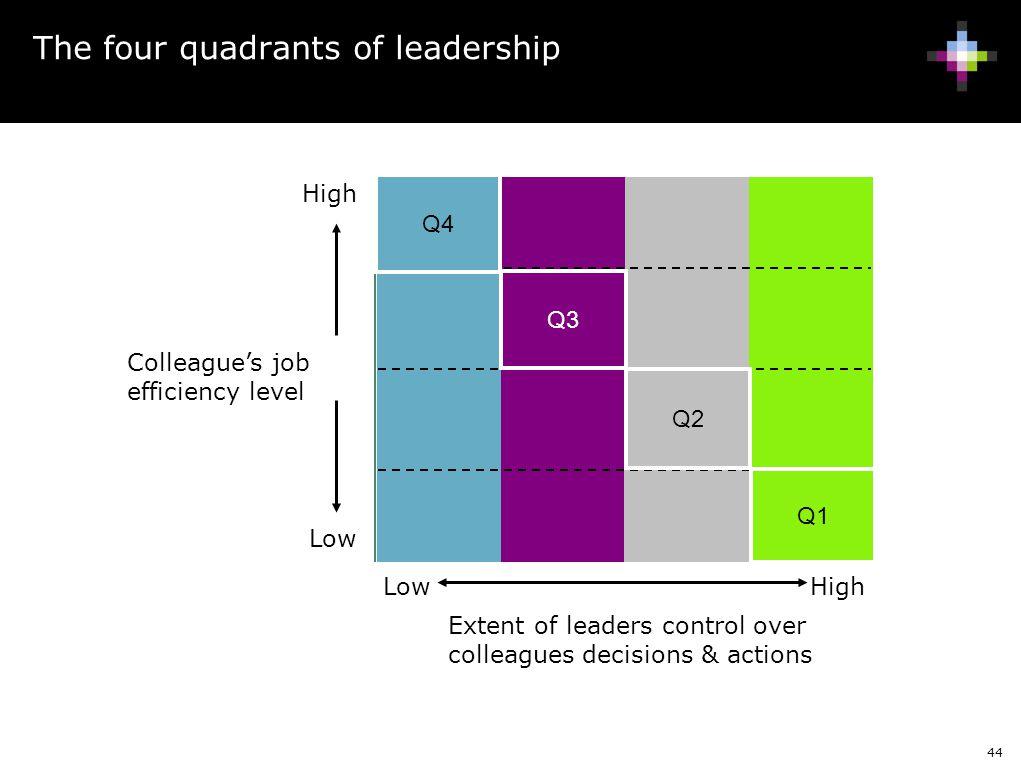 The four quadrants of leadership