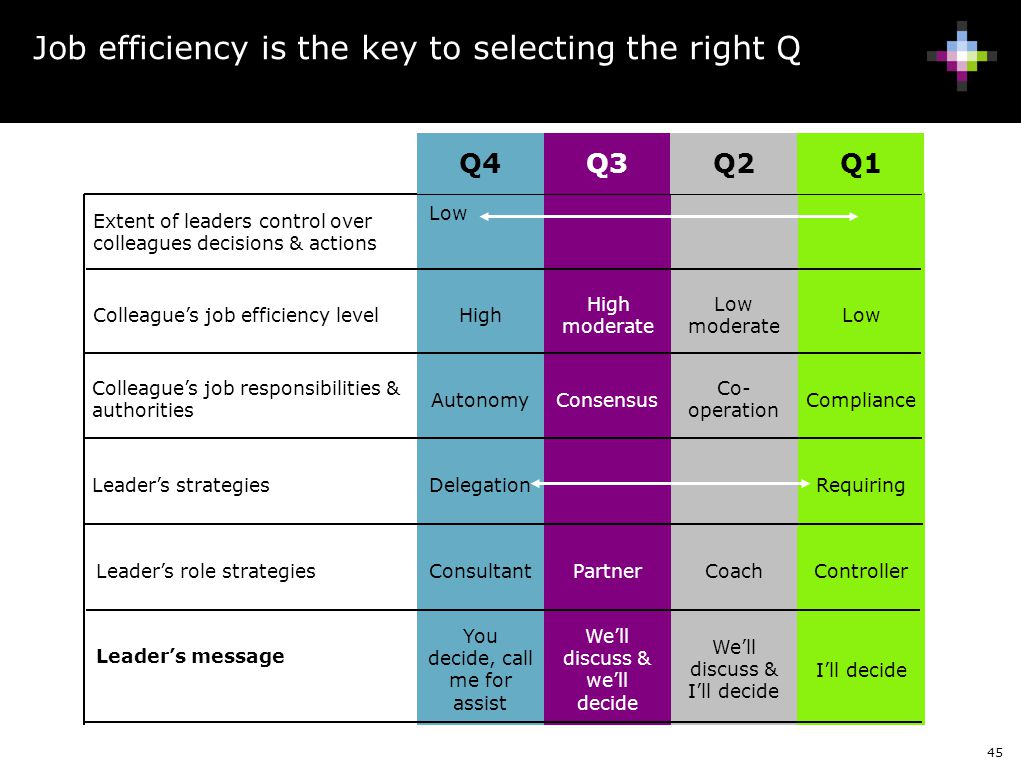 Job efficiency is the key to selecting the right Q