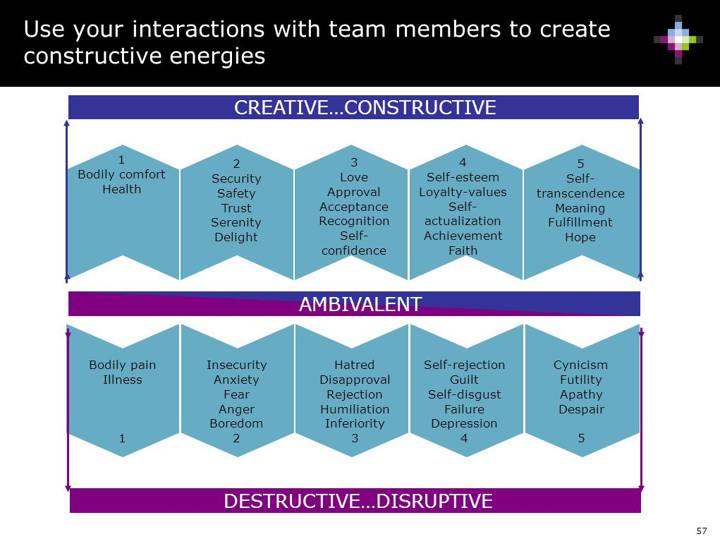 Use your interactions with team members to create constructive energies