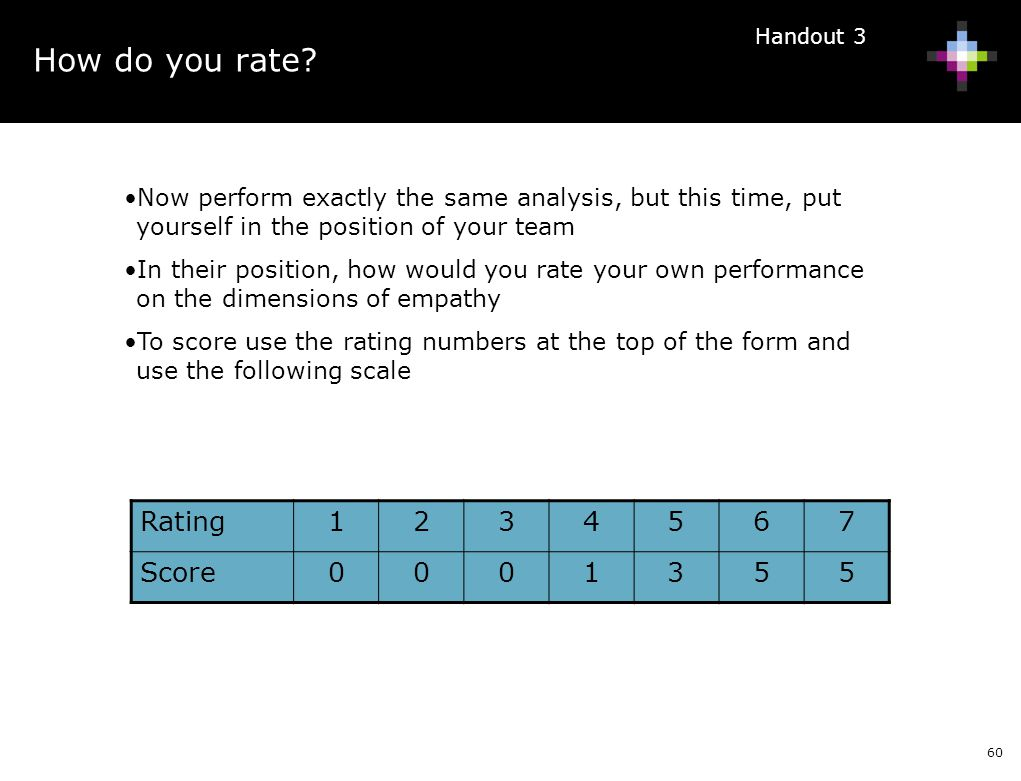 How do you rate Rating 1 2 3 4 5 6 7 Score