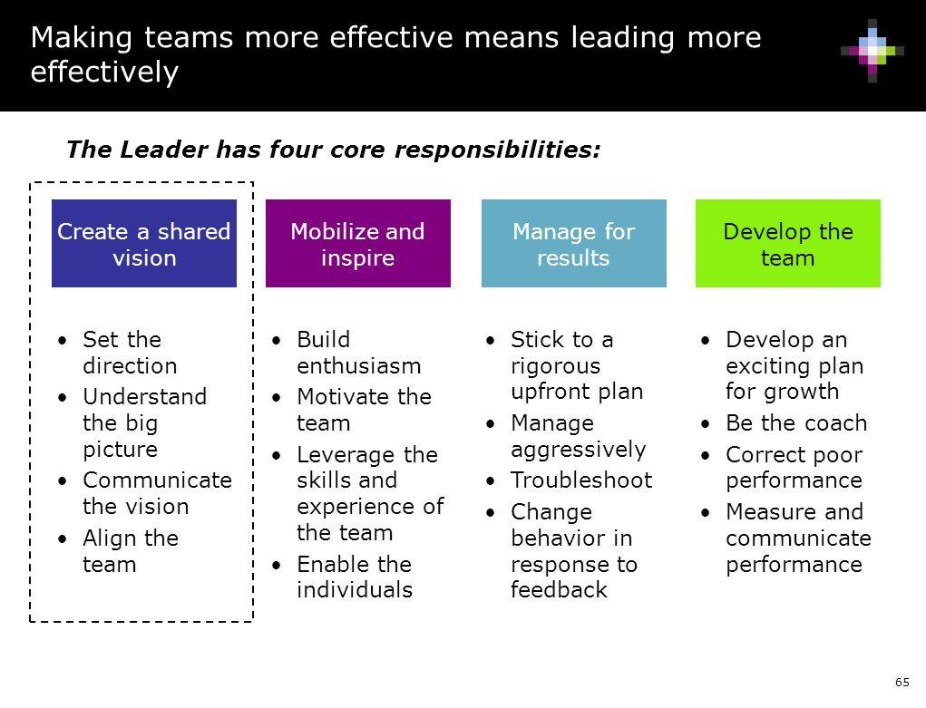 Making teams more effective means leading more effectively