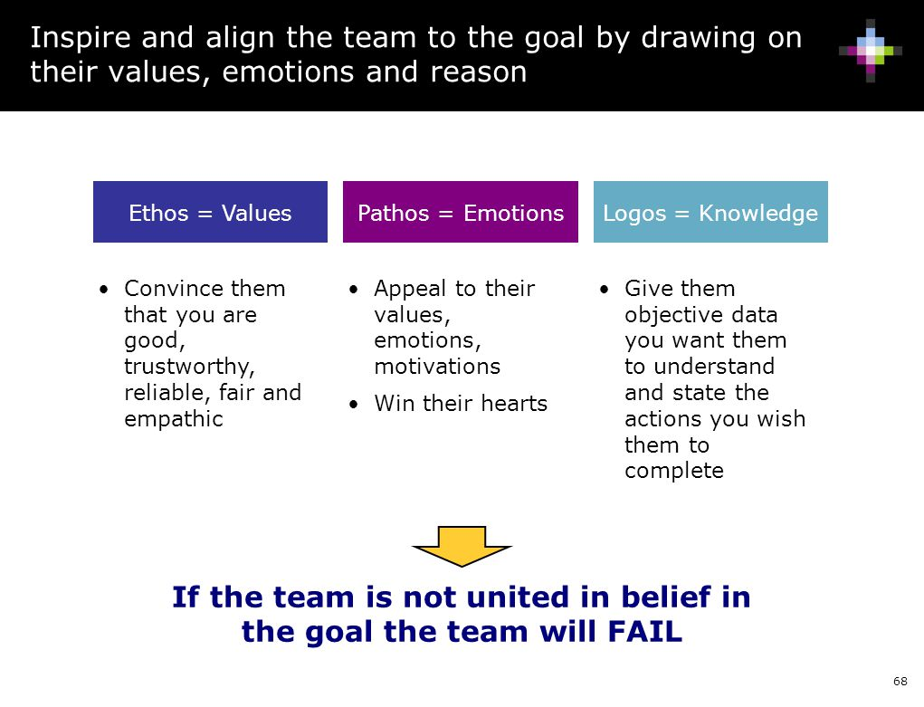 If the team is not united in belief in the goal the team will FAIL