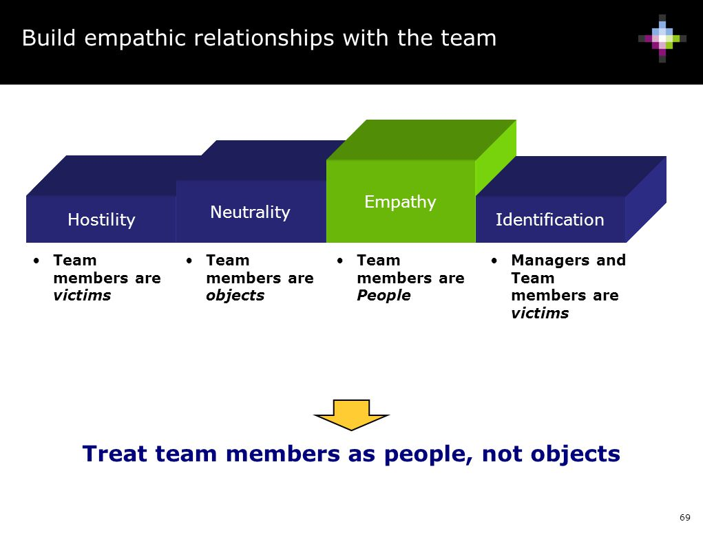 Build empathic relationships with the team