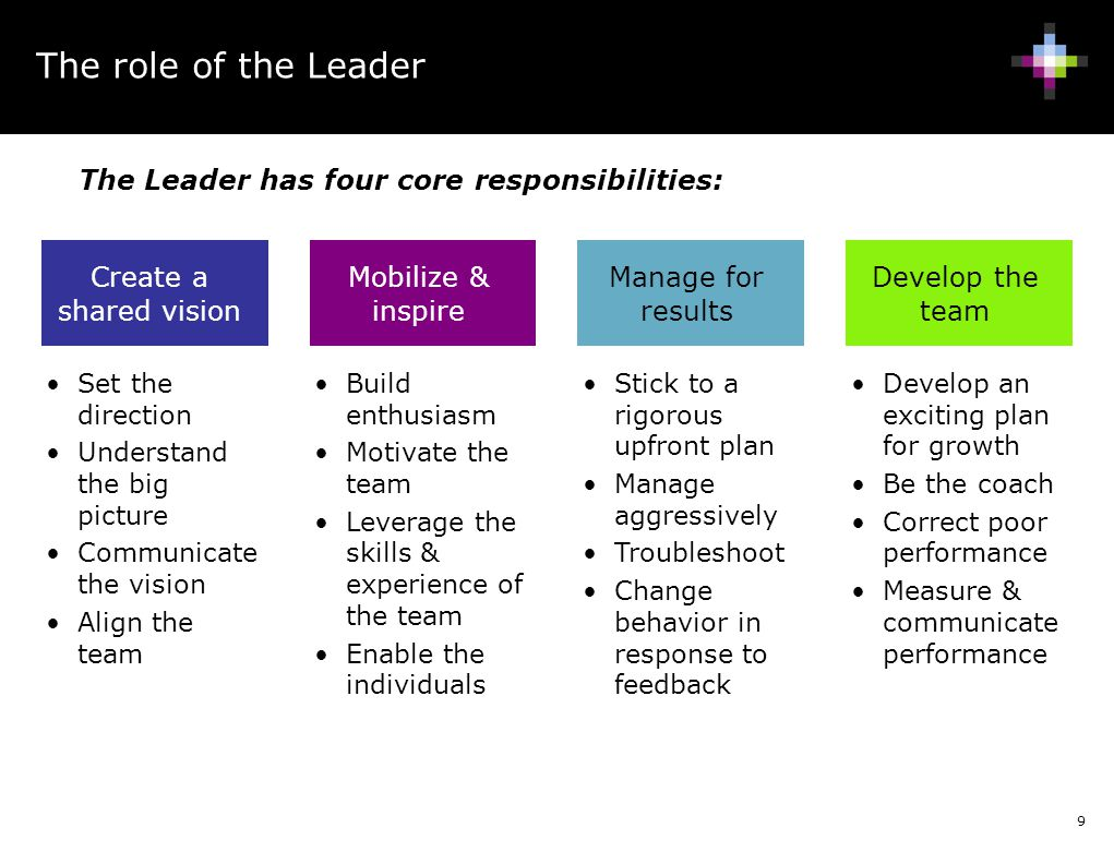The role of the Leader The Leader has four core responsibilities: