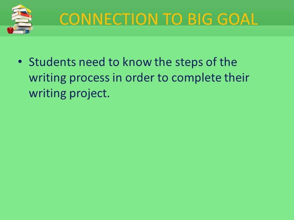 CONNECTION TO BIG GOAL Students need to know the steps of the writing process in order to complete their writing project.