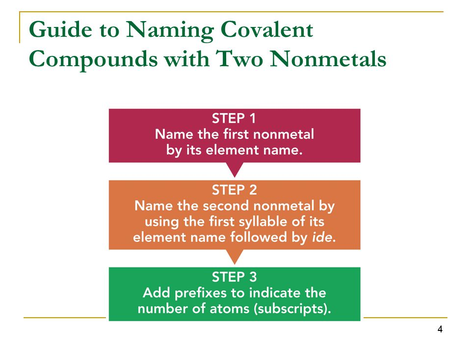 Guide to Naming Covalent Compounds with Two Nonmetals