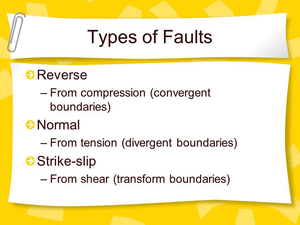 Types of Faults Reverse Normal Strike-slip