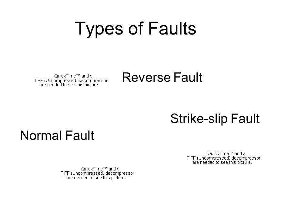Types of Faults Reverse Fault Strike-slip Fault Normal Fault