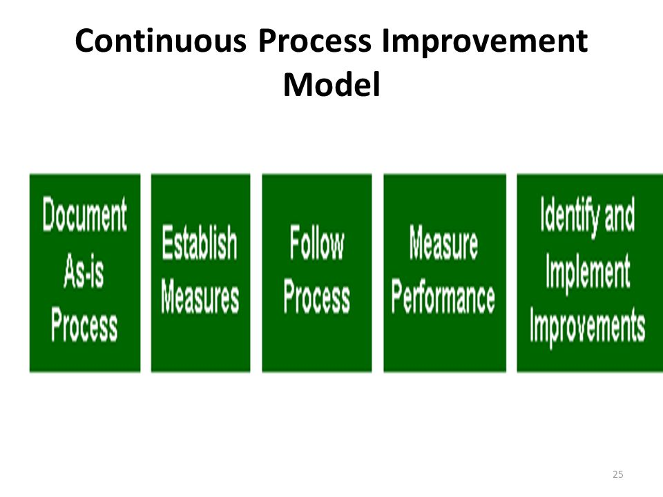 Continuous Process Improvement Model