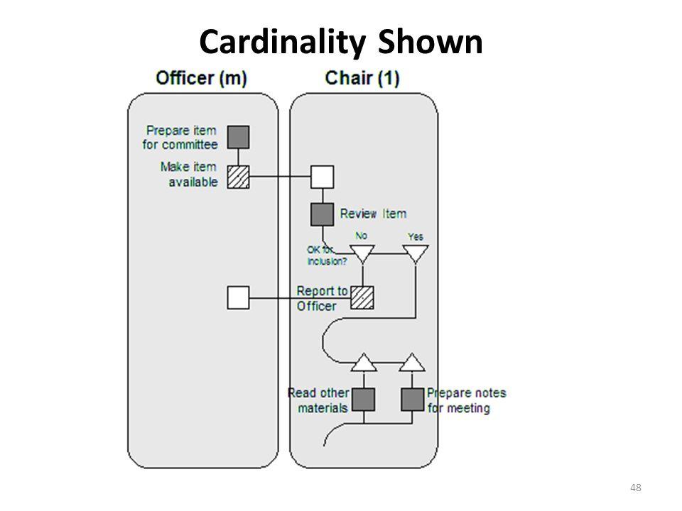 Cardinality Shown