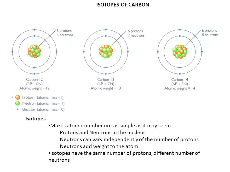 ISOTOPES OF CARBON Isotopes. Makes atomic number not as simple as it may seem. Protons and Neutrons in the nucleus.