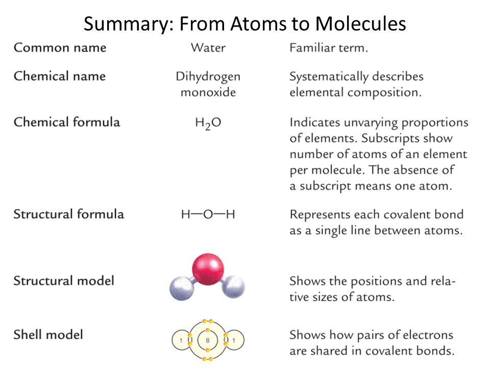 Summary: From Atoms to Molecules