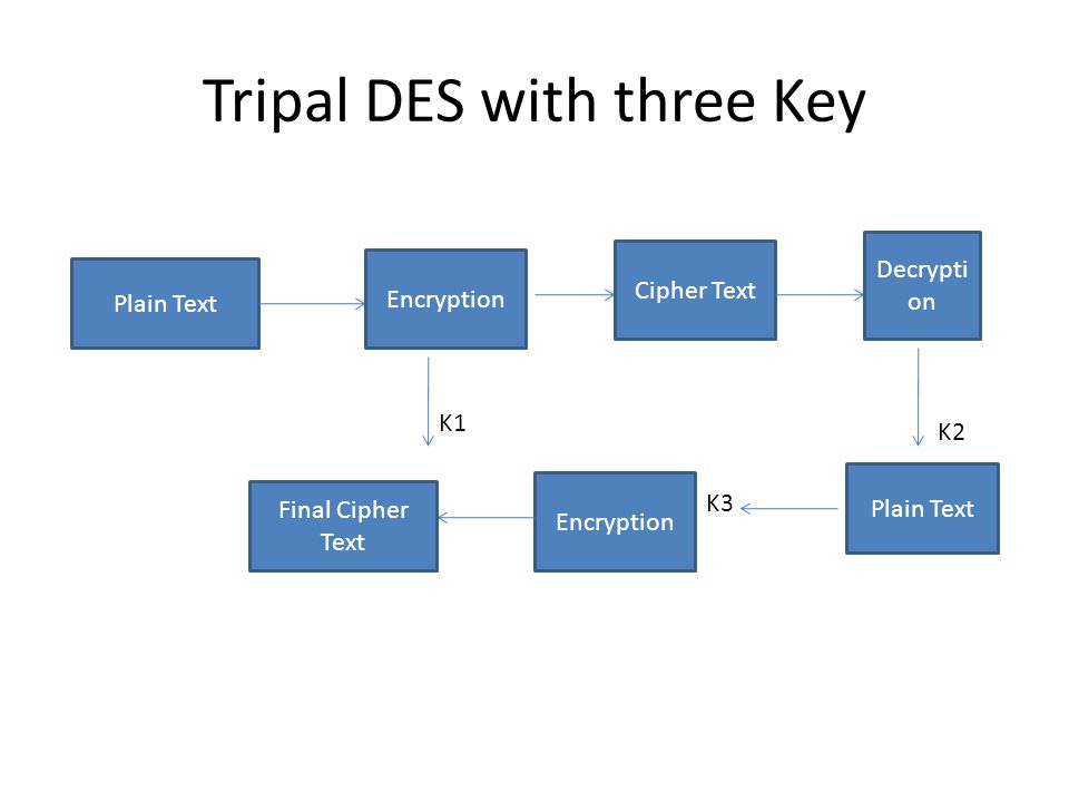 Tripal DES with three Key
