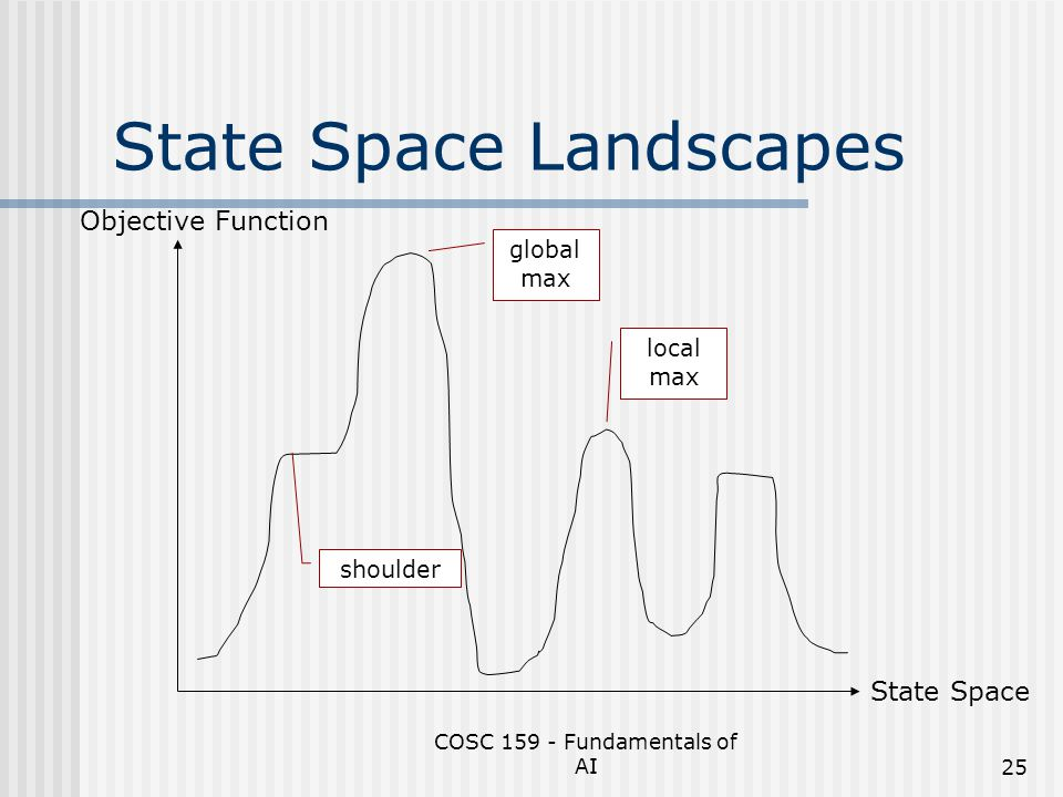 State Space Landscapes