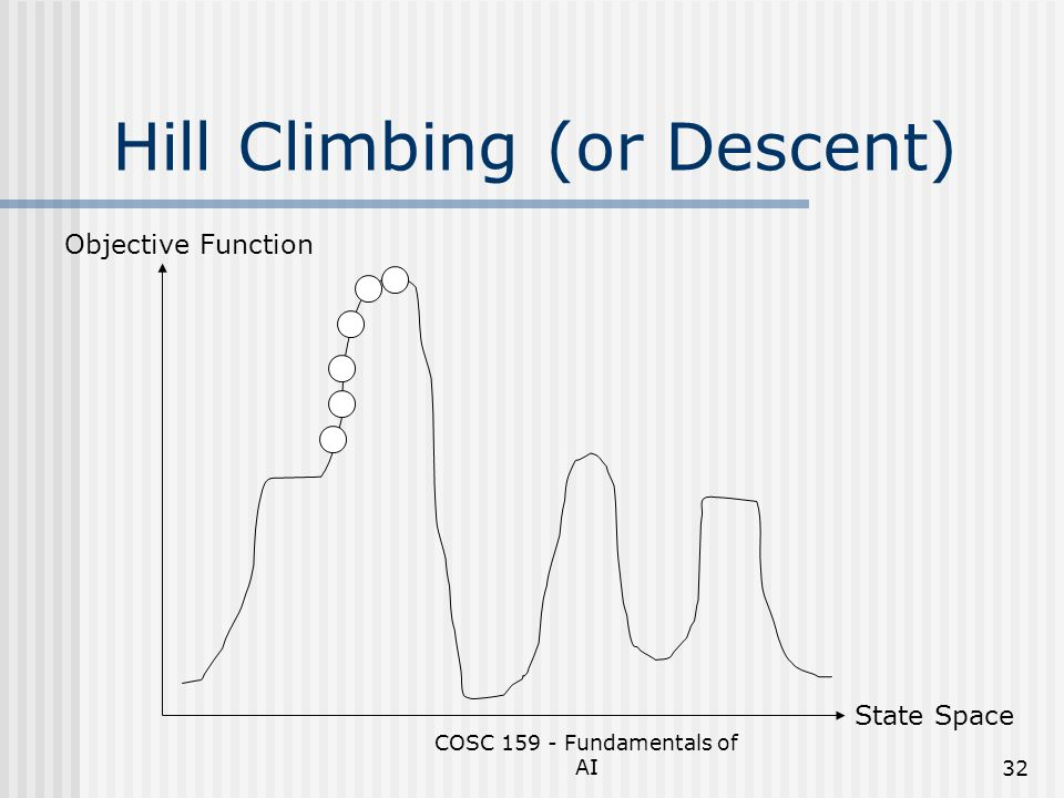 Hill Climbing (or Descent)