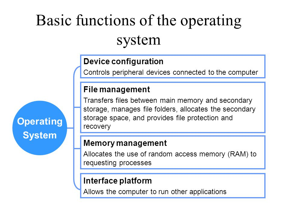Basic functions of the operating system