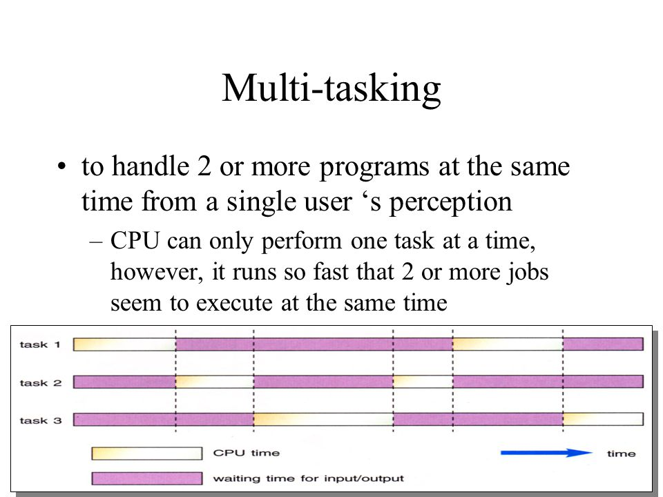 Multi-tasking to handle 2 or more programs at the same time from a single user 's perception.