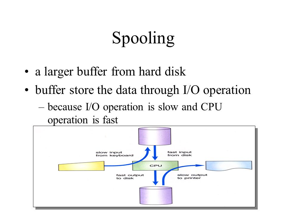 Spooling a larger buffer from hard disk