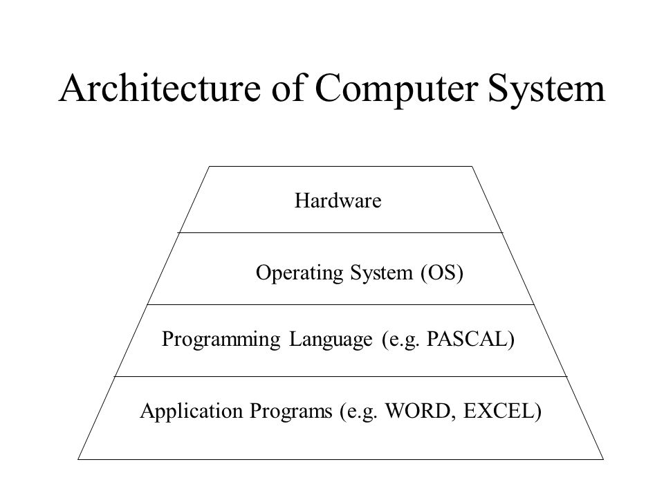 Architecture of Computer System