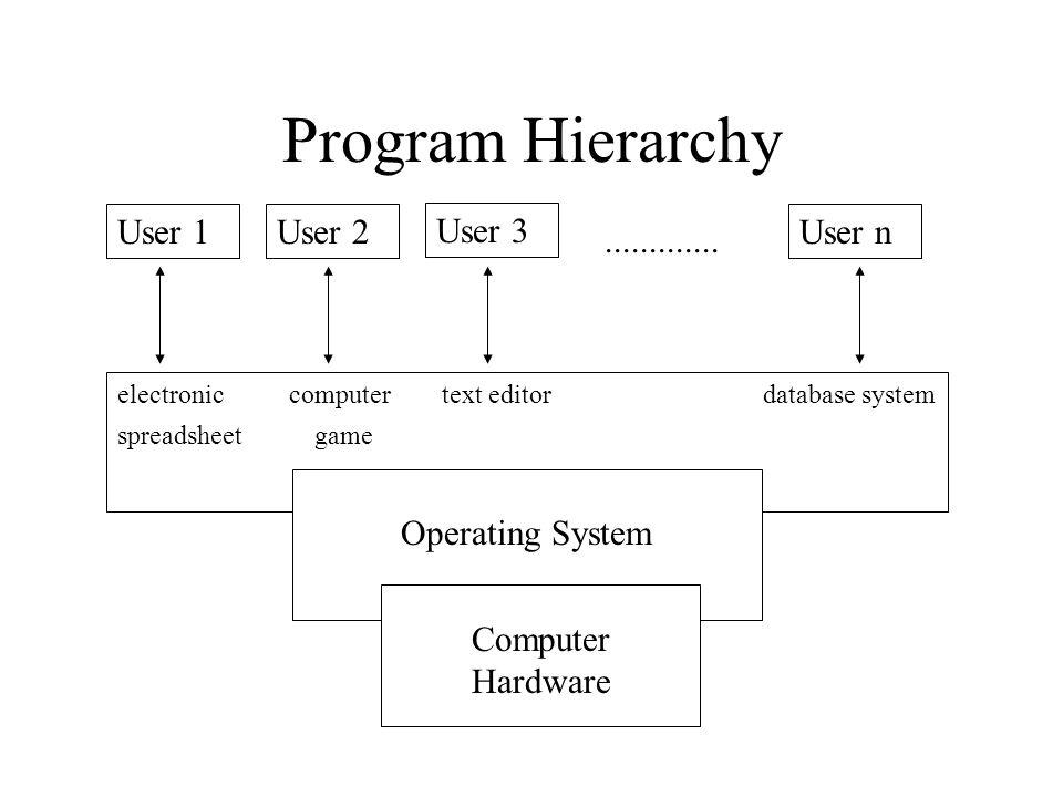 Program Hierarchy User 1 User 2 User 3 User n .............