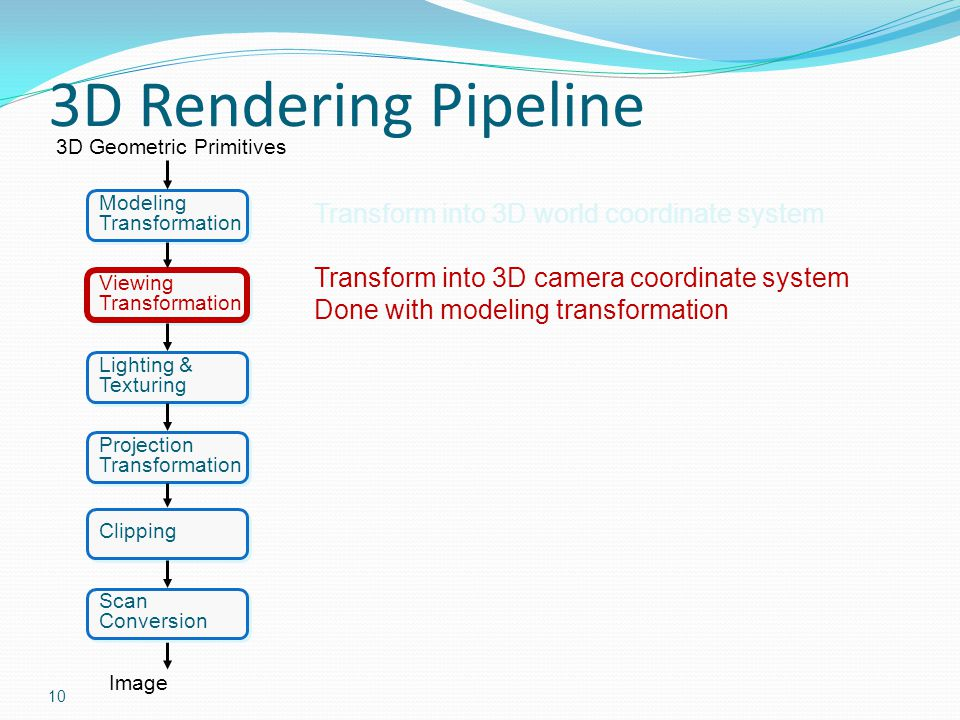 3D Rendering Pipeline Transform into 3D world coordinate system