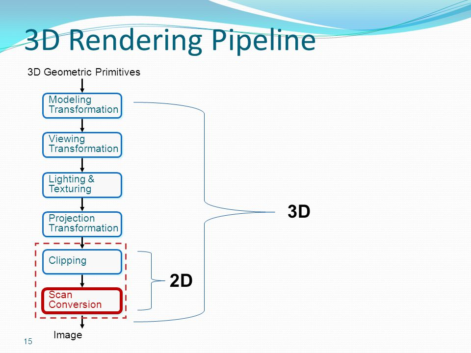 3D Rendering Pipeline 3D 2D 3D Geometric Primitives Modeling