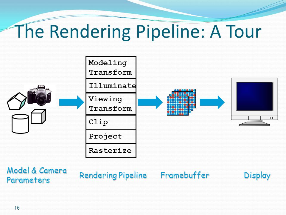 The Rendering Pipeline: A Tour
