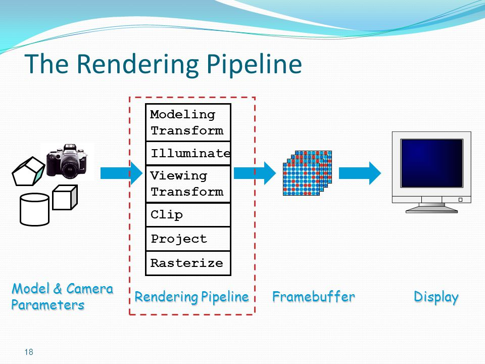 The Rendering Pipeline