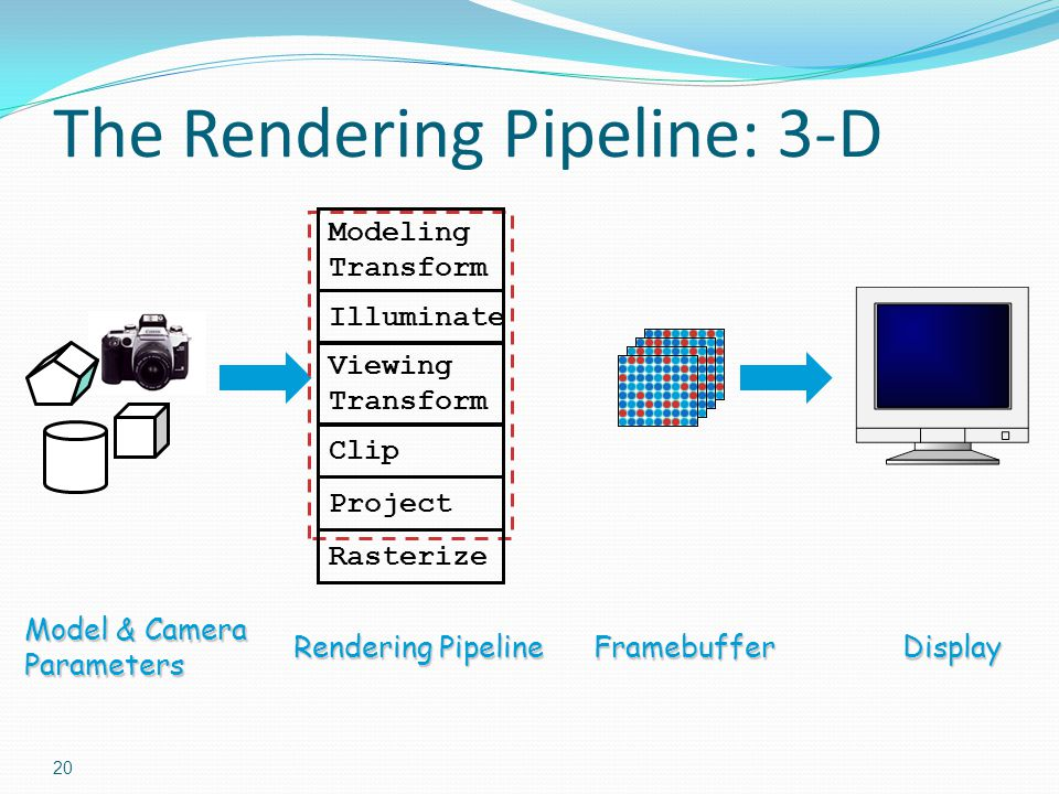 The Rendering Pipeline: 3-D