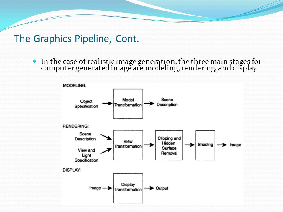 The Graphics Pipeline, Cont.