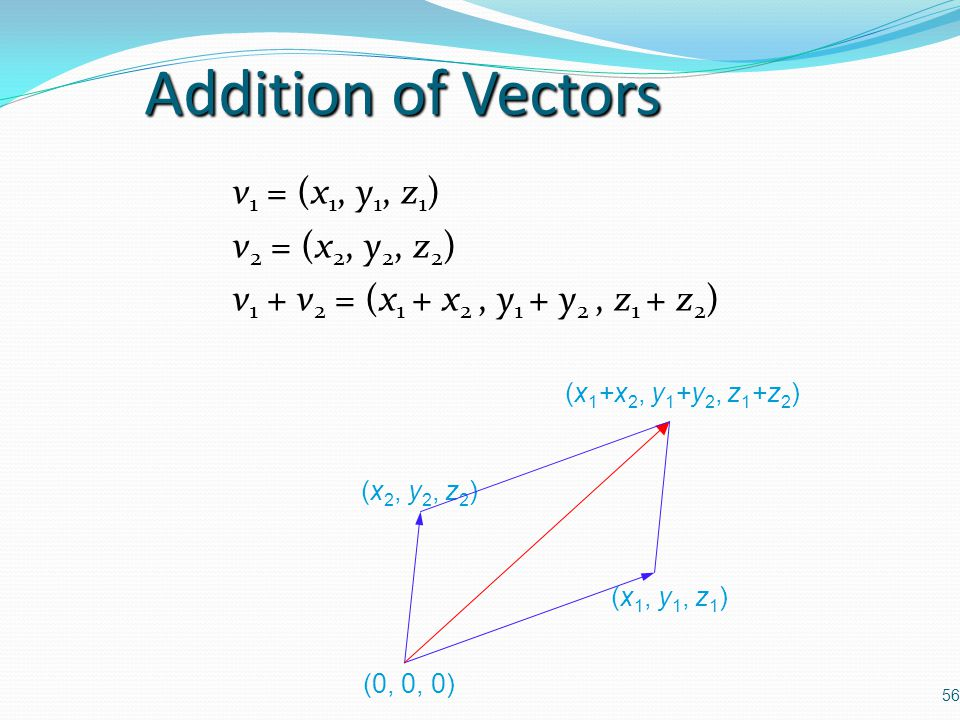 Addition of Vectors v1 = (x1, y1, z1) v2 = (x2, y2, z2)