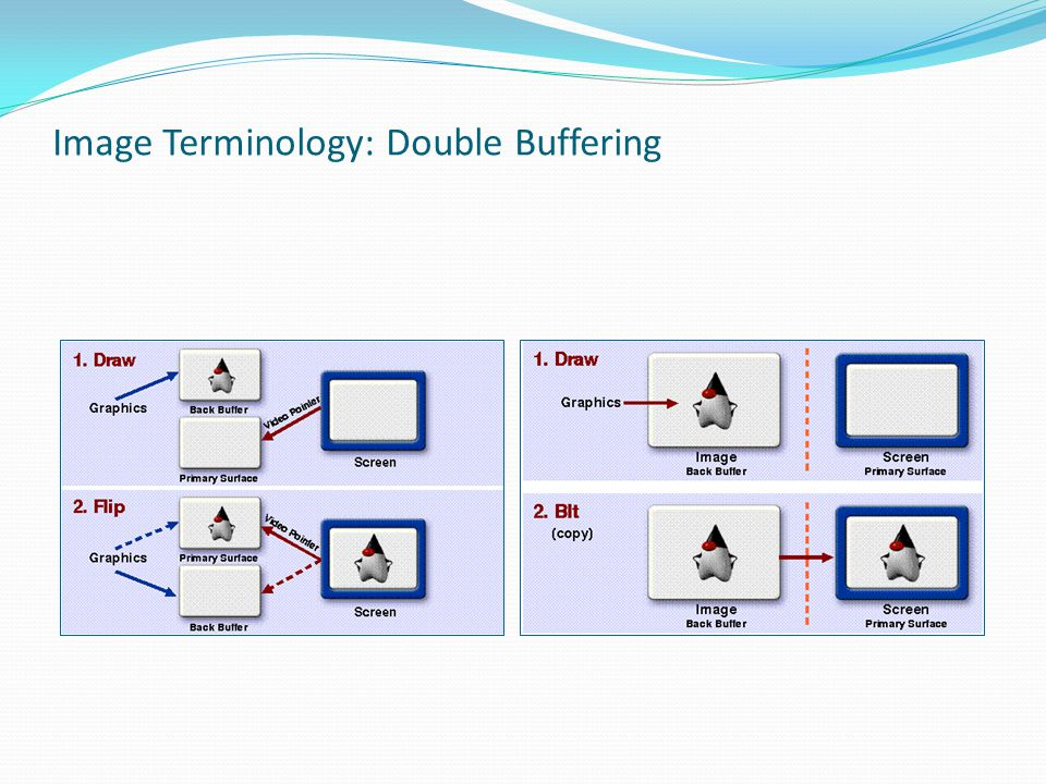 Image Terminology: Double Buffering